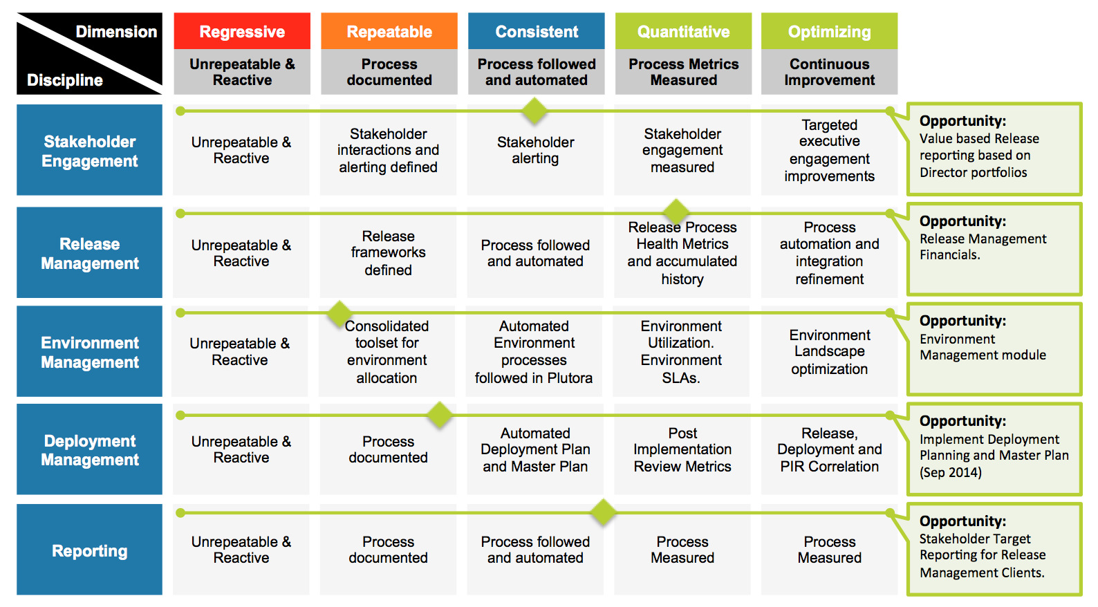 Capability Maturity Model for Release Management and Environment Mangement