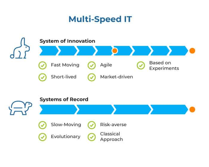 Multi-Speed IT - System of Record - System of Innovation