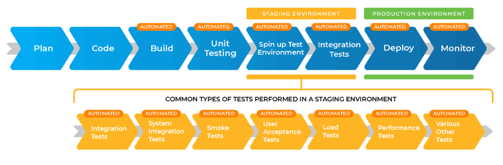 Continuous Deployment (CD) Software Delivery Stages