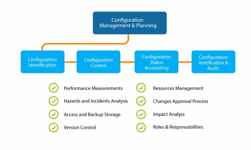 Configuration Management and Planning