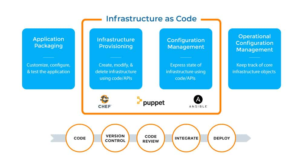 Infrastructure as code