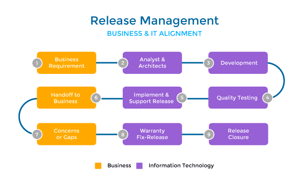 what is release management - alignment