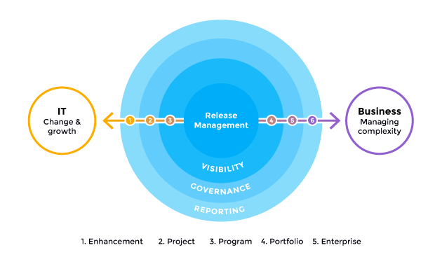 benefits of release management - business it alignment