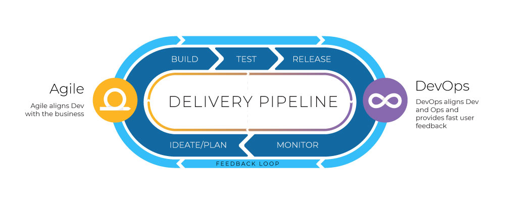 Elevate Agile + DevOps with Value Stream Management