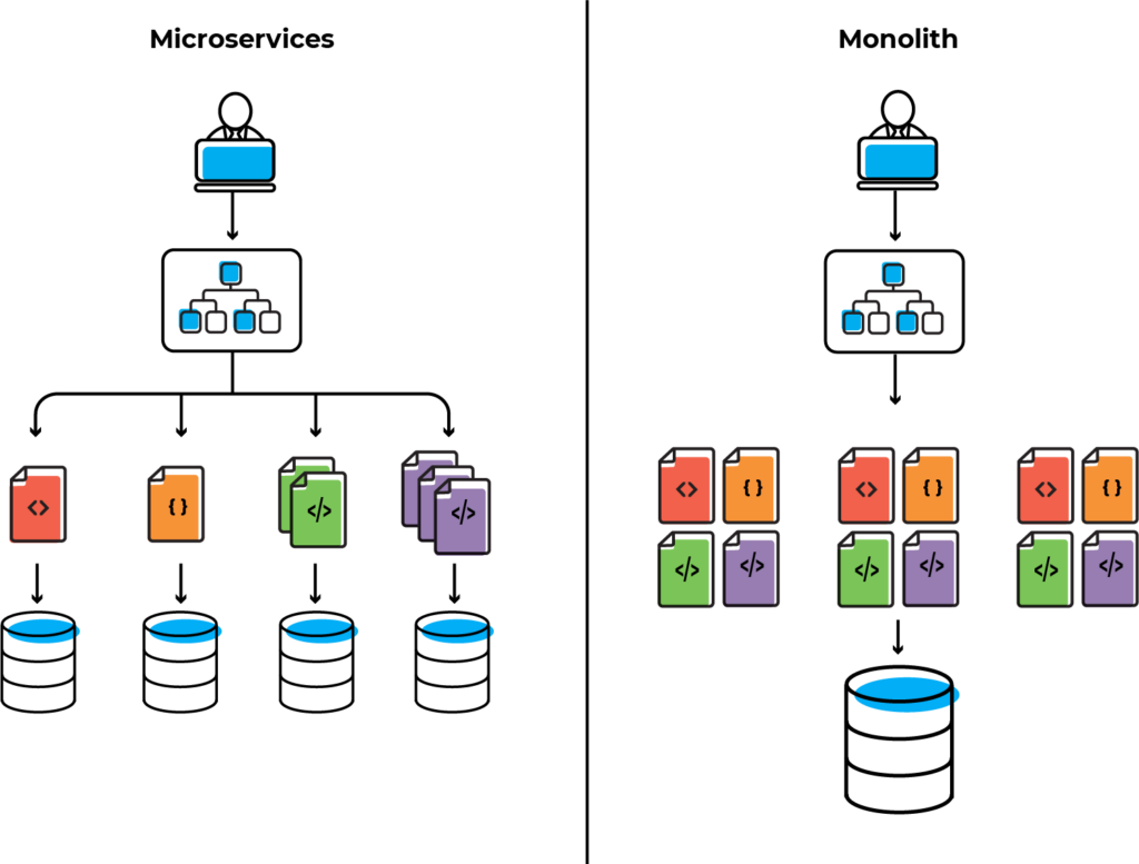High-level comparison between microservices architecture and monolithic architecture